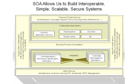 SOA Allows Us to Build Interoperable, Simple, Scalable, Secure Systems