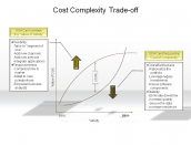 Cost Complexity Trade-off