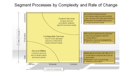 Segment Processes by Complexity and Rate of Change