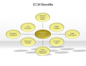 ECM Benefits