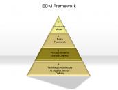 EDM Framework