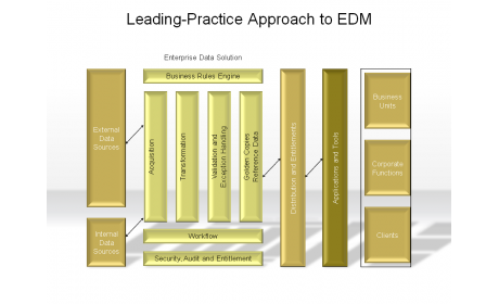 Leading-Practice Approach to EDM