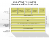 Driving Value Through Data Standards and Synchronization
