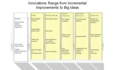 Innovations Range from Incremental Improvements to Big Ideas