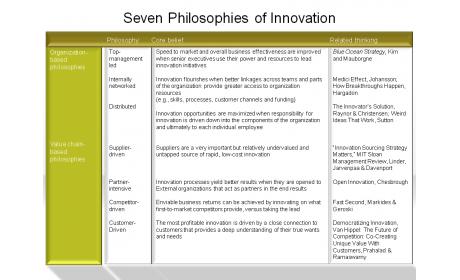 Seven Philosophies of Innovation