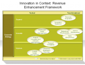Innovation in Context: Revenue Enhancement Framework