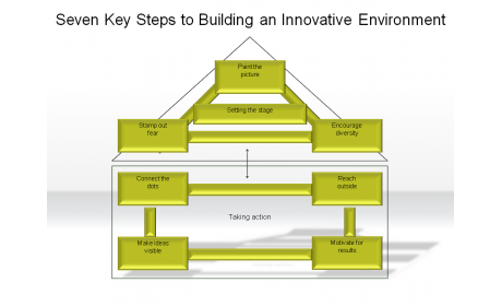 Seven Key Steps to Building an Innovative Environment