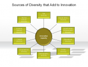 Sources of Diversity that Add to Innovation