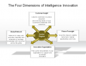 The Four Dimensions of Intelligence Innovation