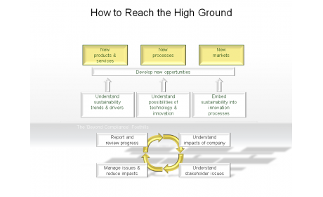 How to Reach the High Ground