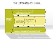 The 13 Innovation Processes