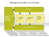 Managing Innovation as a Process