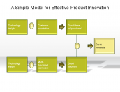 A Simple Model for Effective Product Innovation