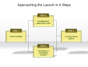 Approaching the Launch in 4 Steps