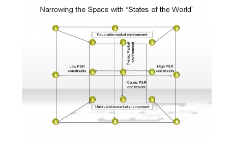 "Narrowing the Space with ""States of the World"""