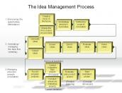 The Idea Management Process