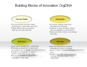 Building Blocks of Innovation OrgDNA