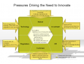 Pressures Driving the Need to Innovate