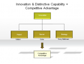 Innovation & Distinctive Capability = Competitive Advantage