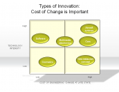 Types of Innovation: Cost of Change is Important