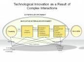 Technological Innovation as a Result of Complex Interactions