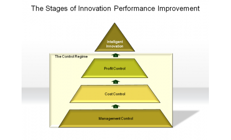 The Stages of Innovation Performance Improvement