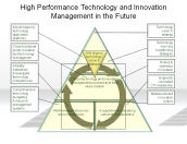 High Performance Technology and Innovation Management in the Future