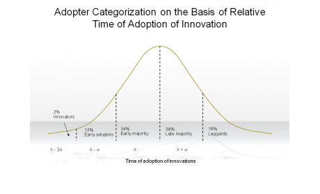 Adopter Categorization on the Basis of Relative Time of Adoption of Innovation