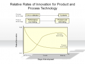 Relative Rates of Innovation for Products and Process Technology