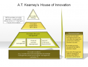 A.T.Kearney's House of Innovation