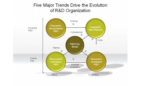 Five Major Trends Drive the Evolution of R&D Organization