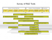 Survey of R&D Tools