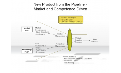 New Products from the Pipeline - Market and Competence Driven