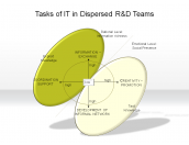 Tasks of IT in Dispersed R&D Teams