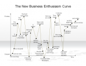 The New Business Enthusiam Curve