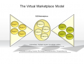 The Virtual Marketplace Model