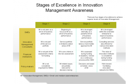 Stages of Excellence in Innovation Management Awareness
