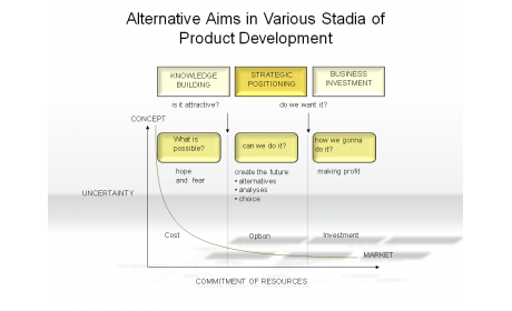 Alternative Aims in various Stadia of Product Development