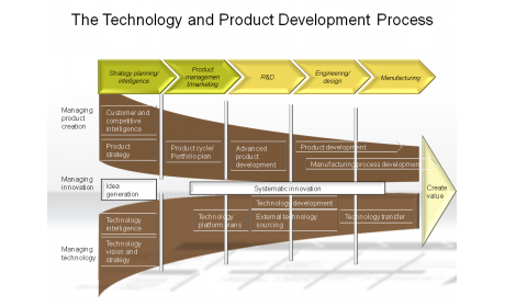 The Technology and Product Development Process