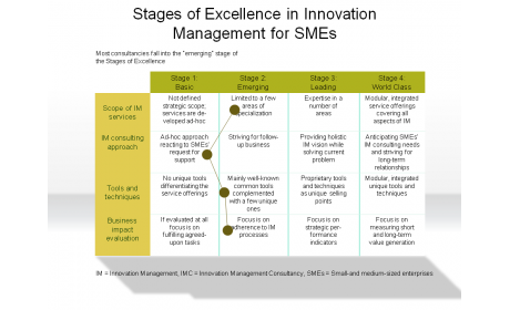 Stages of Excellence in innovation Management for SMEs