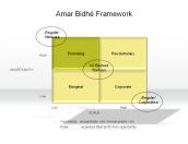 Amar Bidhé Framework