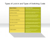 Types of Lock-In and Types of Switching Costs
