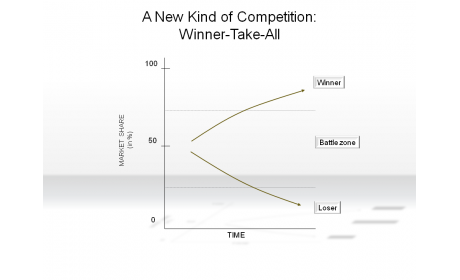 A New Kind of Competition: Winner-Take-All