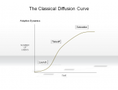 The Classical Diffusion Curve