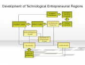 Development of Technological Entrepreneurial Regions