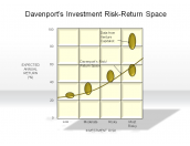 Davenport's Investment Risk-Return Space