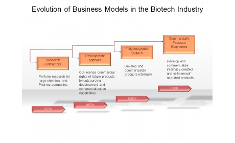 Evolution of Business Models in the Biotech Industry