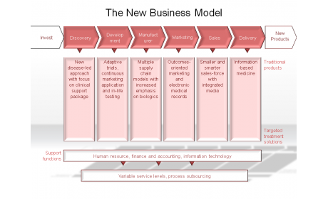 The New Business Model