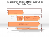 The Discovery process of the Future will be Biologically Based