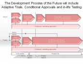 The Development Process of the Future